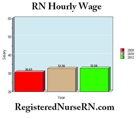 Best 25 Nursing resume examples ideas on Pinterest Rn
